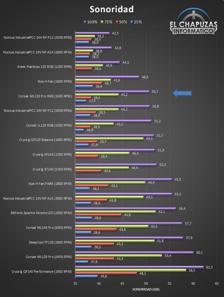 Corsair ML120 Pro RGB Sonoridad Ranking 19