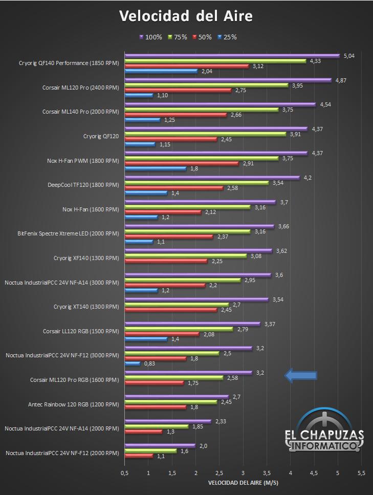 Corsair ML120 Pro RGB Velocidad Ranking 21