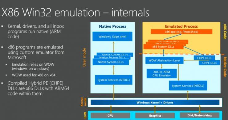 Windows 10 ARM emulación x86 740x391 0