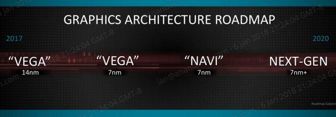 Hoja de ruta AMD Vega 2