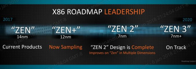 Hoja de ruta AMD Zen 1