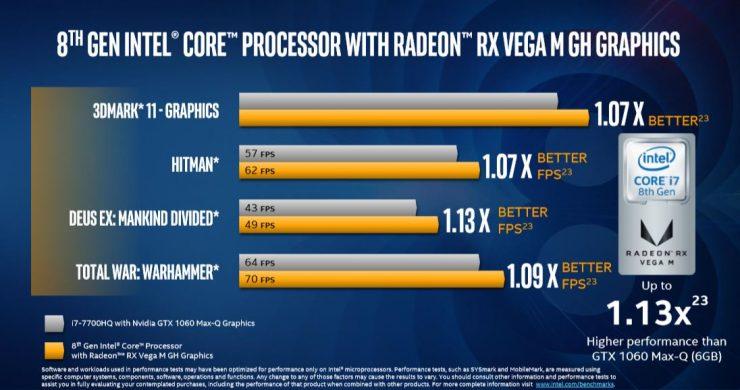 Intel Core i7 8809G i7 8709G i7 8706G i7 8705G e i5 8305G 6 740x390 2