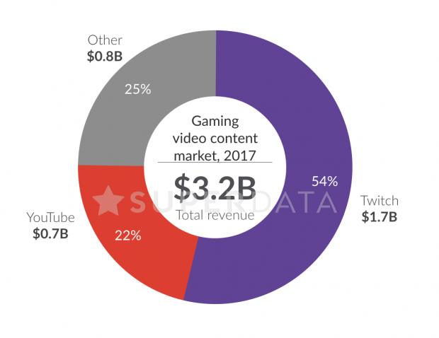 Monetización YouTube vs Twitch 0