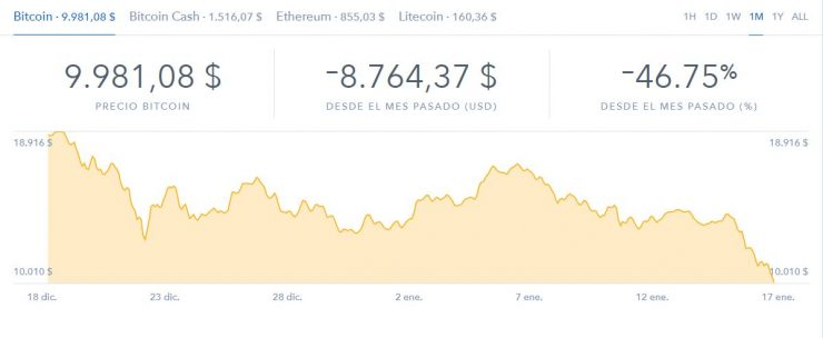bitcoin coinbase precio 740x304 0