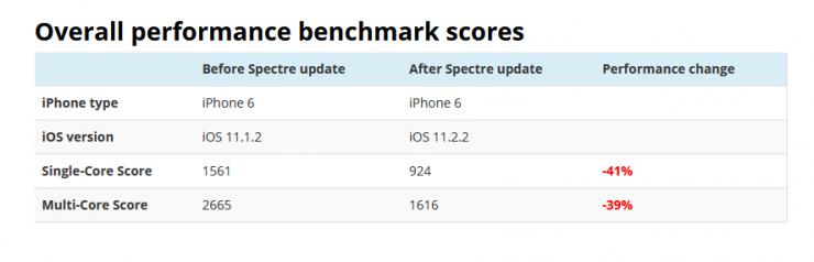 iPhone 6 actualización Spectre 740x238 1