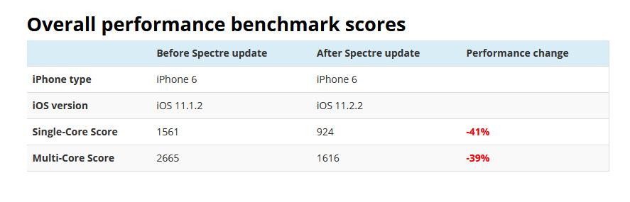 El iPhone - Página 14 IPhone-6-actualizaci%C3%B3n-Spectre