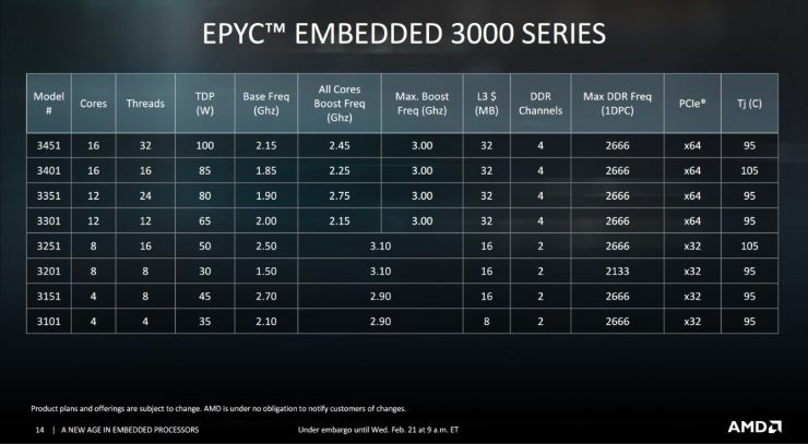 AMD EPYC 3000 1 740x407 2