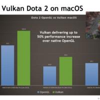 iOS y MacOS verán mejorado su rendimiento gráfico con la llegada de la API Vulkan