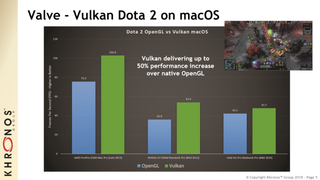 API Vulkan DOTA2 Mac 0