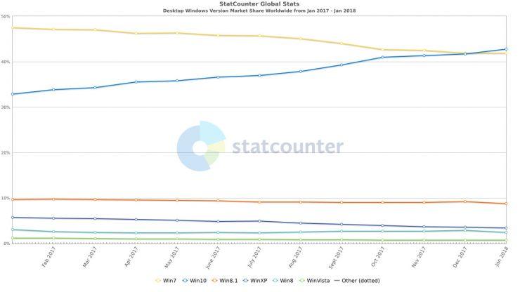 Cuota de mercado Windows 10 vs Windows 7 740x416 0