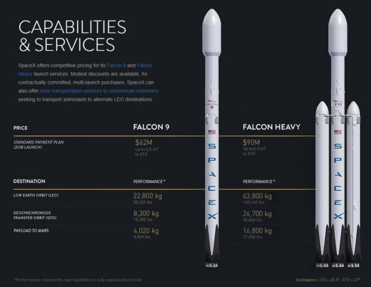Falcon Heavy Costes 740x574 0