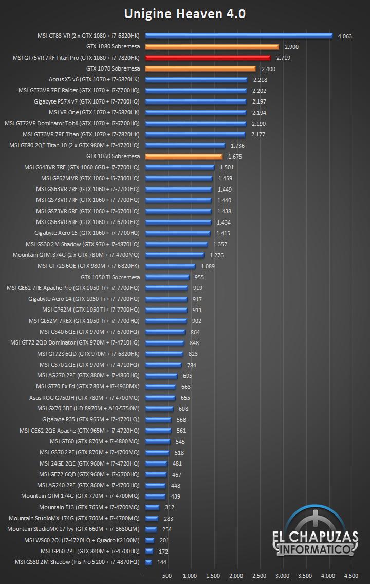 MSI GT75VR 7RF Titan Pro Benchmarks 04 26