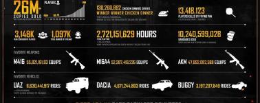 PlayerUnknown's Battlegrounds alcanza las 26 millones de copias vendidas