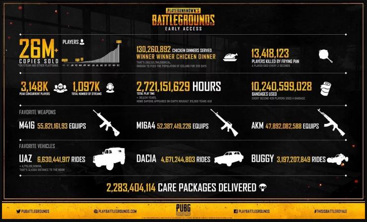 Playerunknowns Battlegrounds infografia 740x448 0