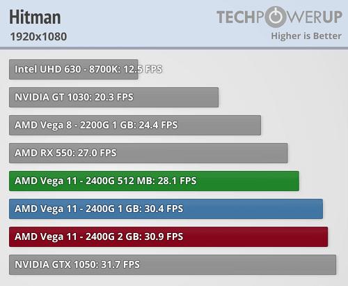 Ryzen 5 2400G Benchmark juegos Vega 11 1 1