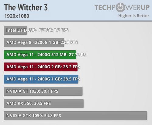 Ryzen 5 2400G Benchmark juegos Vega 11 3 3