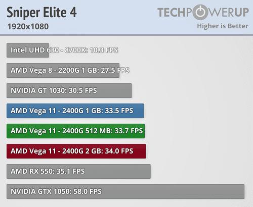 Ryzen 5 2400G Benchmark juegos Vega 11 4 4