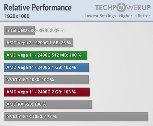 Ryzen 5 2400G Benchmark juegos Vega 11 6 6