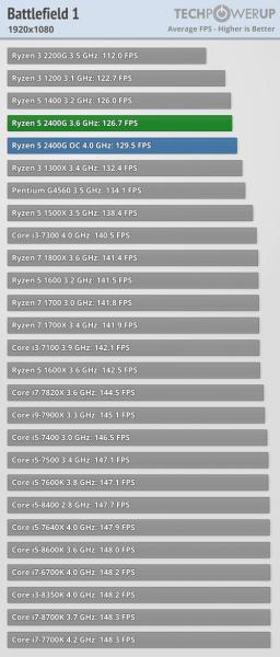 Ryzen 5 2400G benchmark juegos CPU 1 256x600 7
