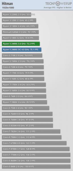 Ryzen 5 2400G benchmark juegos CPU 5 256x600 11