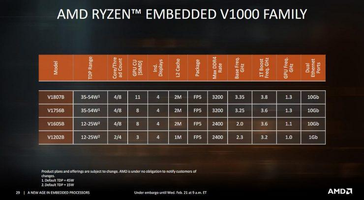 Ryzen V1000 1 740x408 3