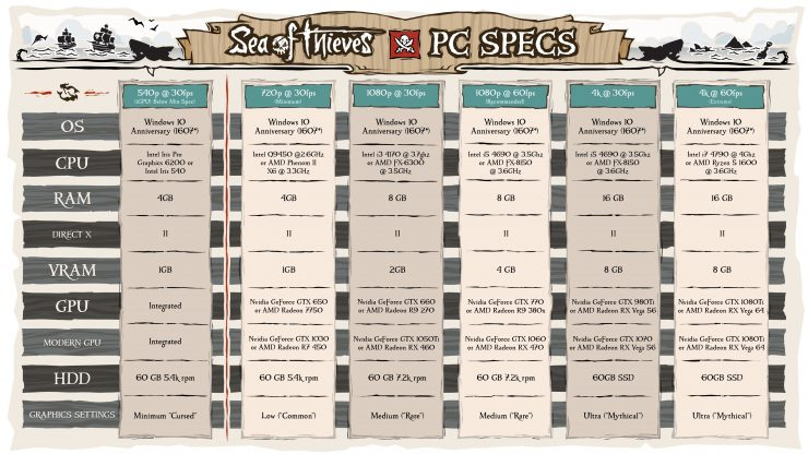 Sea of Thieves requisitos PC 740x416 0