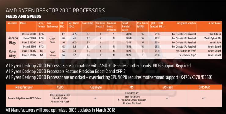 AMD Ryzen 2000 modelos 740x376 0