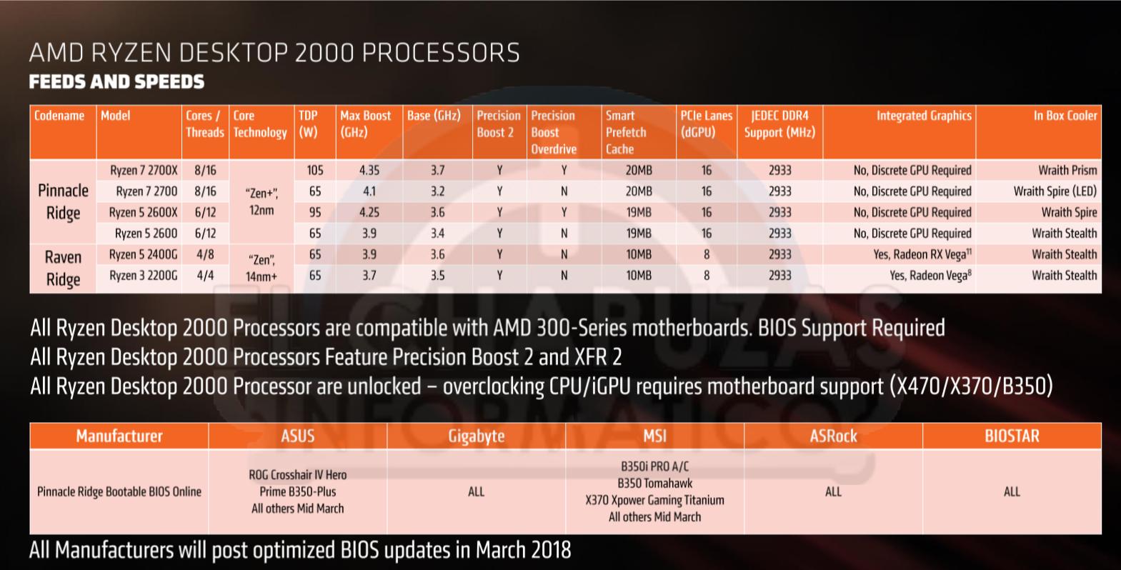 AMD Ryzen 2000 'Pinnacle Ridge' CPU - www hardwarezone com sg