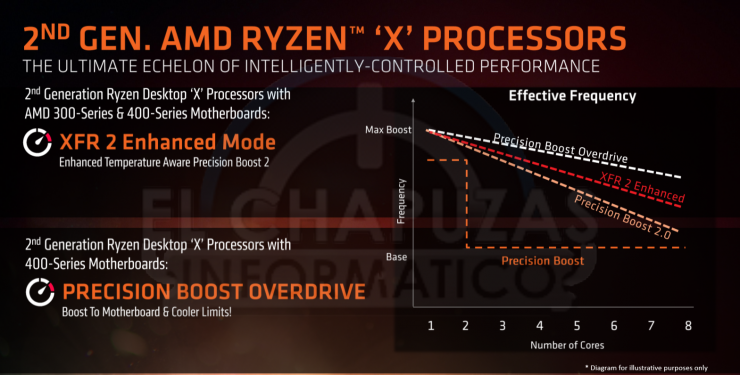 AMD Ryzen 2000 tecnologias 3 740x375 3