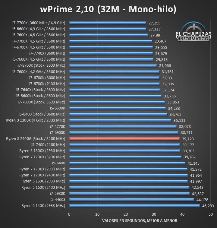 AMD Ryzen 5 2400G Tests CPU 01 9