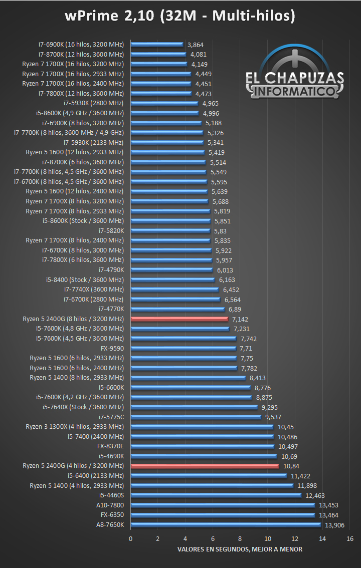AMD Ryzen 5 2400G Tests CPU 02 10