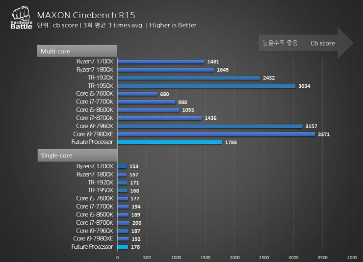 AMD Ryzen 7 2700X Cinebench R15 benchmark 740x534 3