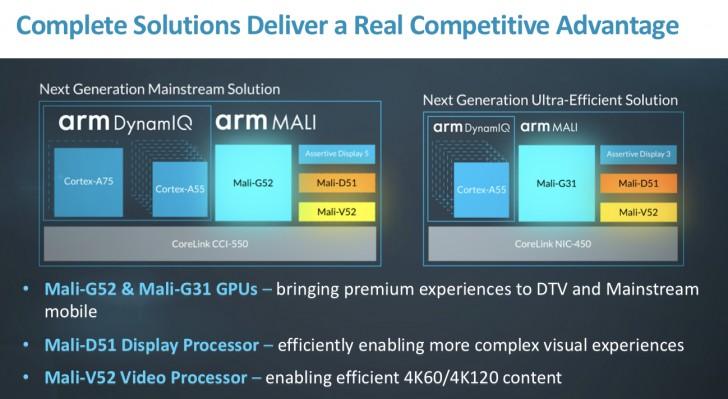 ARM Mali G52 Mali G31 0