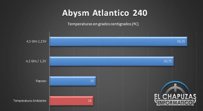 Abysm Atlantico 240 Temperaturas 28