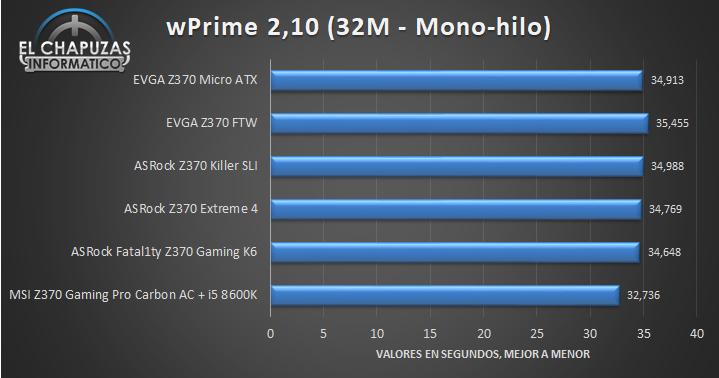 EVGA Z370 Micro ATX Tests 01 29