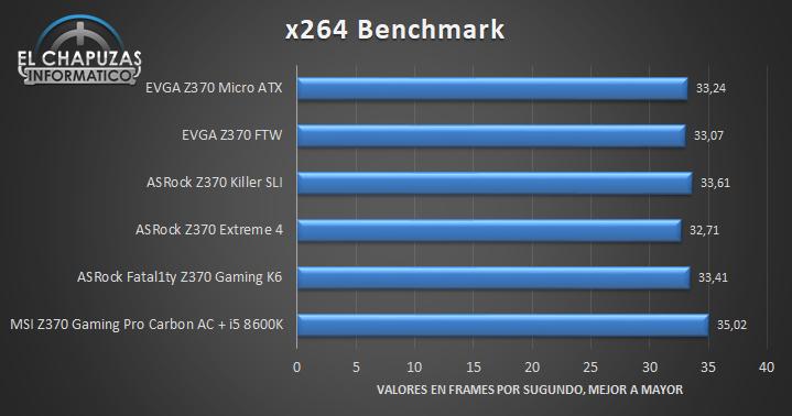 EVGA Z370 Micro ATX Tests 04 32
