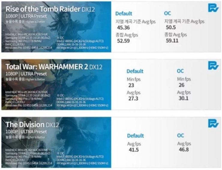 Intel Core i7 8709G benchmark 740x568 0