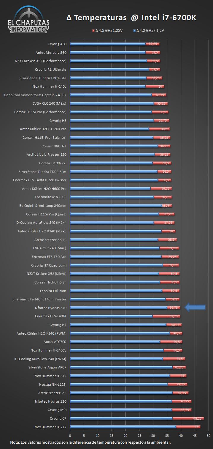 Nfortec Hydrus 240 Temperaturas Ranking 25