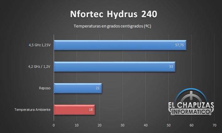 Nfortec Hydrus 240 Temperaturas 24