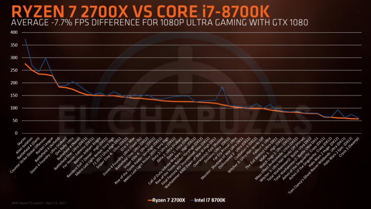 Ryzen 7 2700x vs Core i7 8700K 740x416 8