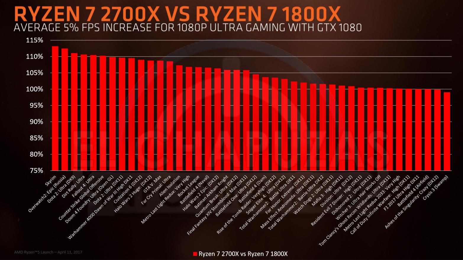 The RYZEN 1000 Thread! Summit Ridge - General Discussion - CPU