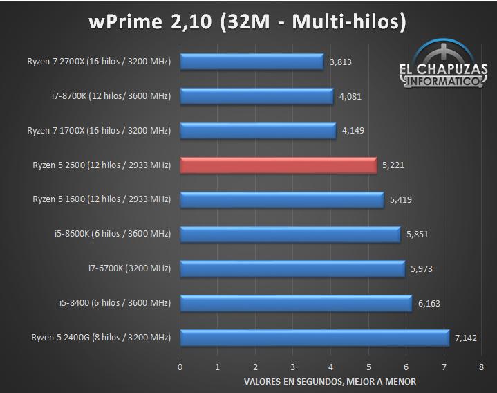 AMD Ryzen 5 2600 Tests 02 16
