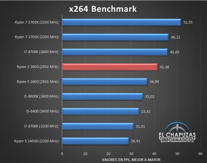 AMD Ryzen 5 2600 Tests 04 18