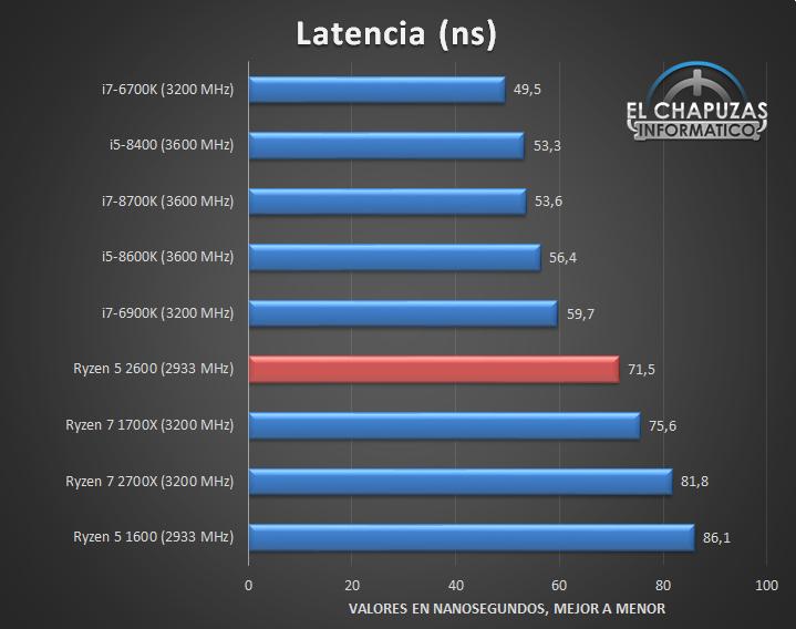 AMD Ryzen 5 2600 Tests 05 19