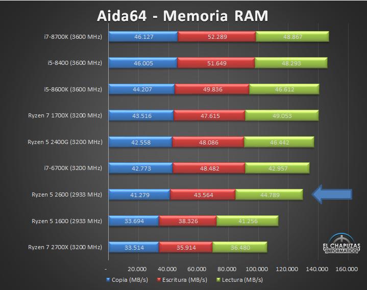 AMD Ryzen 5 2600 Tests 06 20