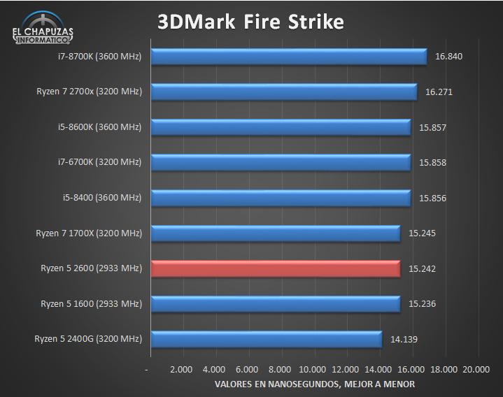 AMD Ryzen 5 2600 Tests 07 21