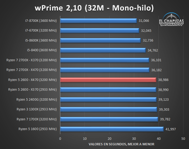 AMD Ryzen 5 2600 X470 Tests 01 14