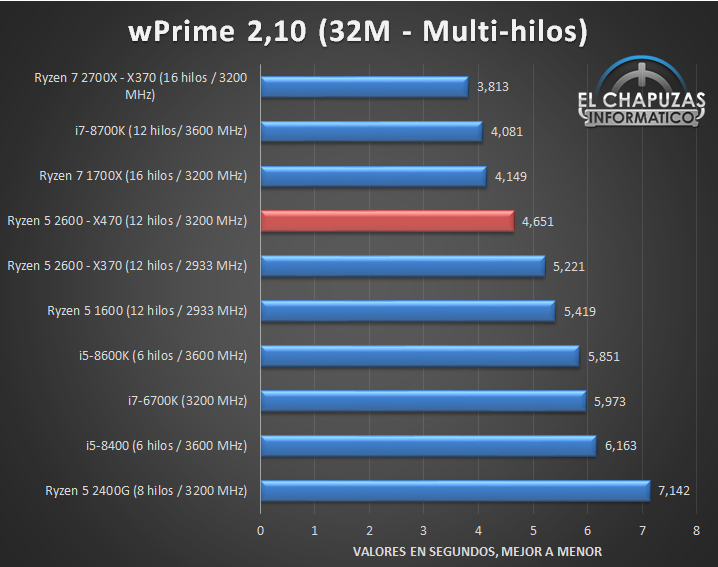 AMD Ryzen 5 2600 X470 Tests 02 15