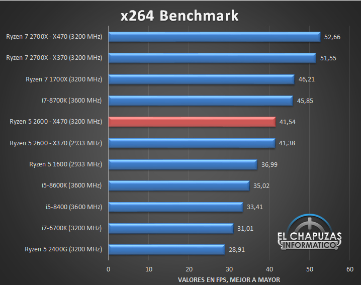 AMD Ryzen 5 2600 X470 Tests 04 17