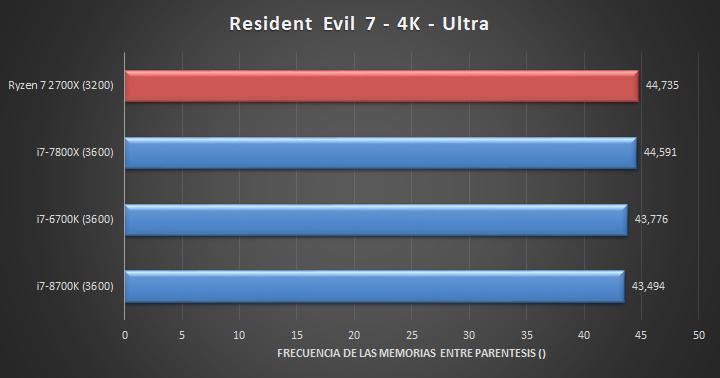 AMD Ryzen 7 2700X Juegos 4K 03 31